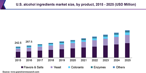 U.S. alcohol ingredients market size, by product, 2015 - 2025 (USD Million)