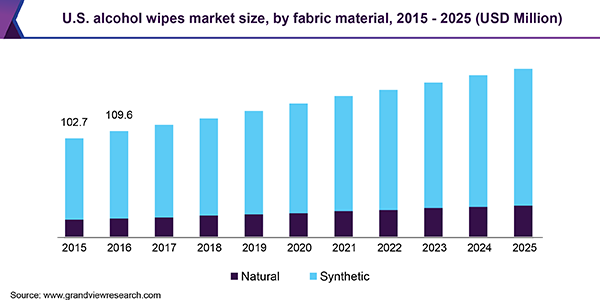 U.S. alcohol wipes market size, by fabric material, 2015 - 2025 (USD Million)