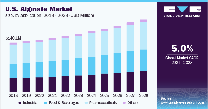 U.S. alginate market revenue by product, 2014 - 2025 (USD Million)