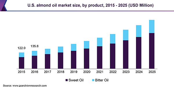 U.S. almond oil market size, by product, 2015 - 2025 (USD Million)