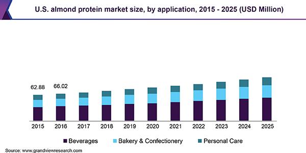 U.S. almond protein market