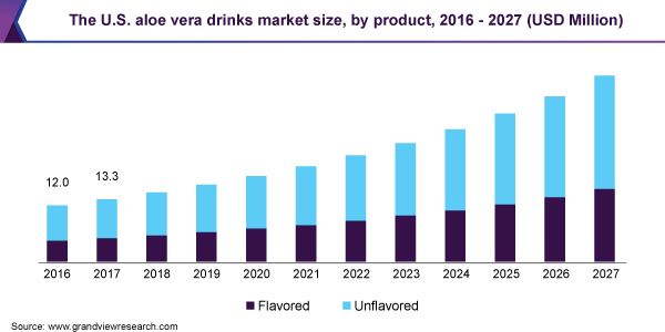The U.S. aloe vera drinks market size, by product, 2016 - 2027 (USD Million)