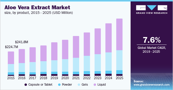 Aloe Vera Extract Market Size and Share | Industry Report, 2019-2025