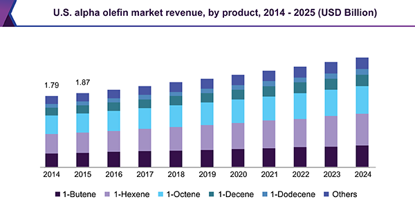 U.S. alpha olefin market revenue, by product, 2014-2025 (USD Billion)