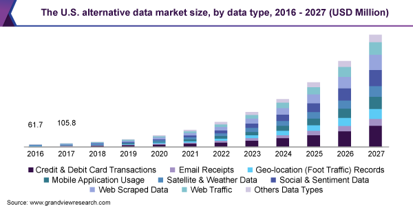 The U.S. alternative data market size, by data type, 2016 - 2027 (USD Million)