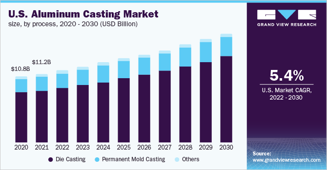Global Aluminum Casting Market | Industry Analysis Report, 2019-2025