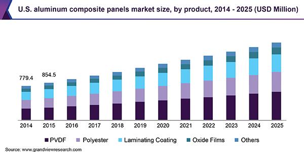 Aluminum Composite Panels Market Size | Industry Report, 2019-2025