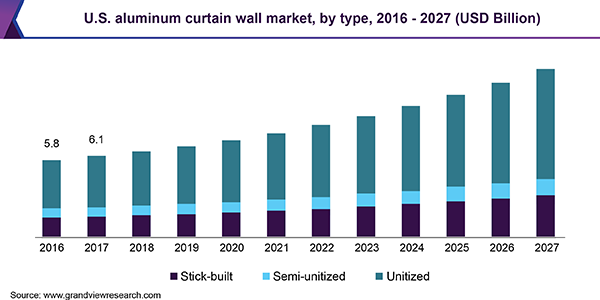 U.S. aluminum curtain wall market, by type, 2016 - 2027 (USD Billion)