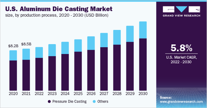 U.S. aluminum die casting market size, by process, 2014 - 2025 (USD Billion)
