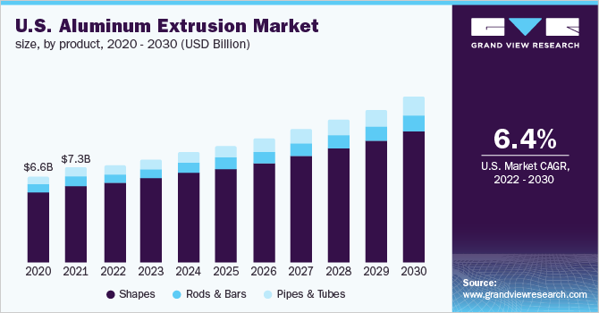 U.S. Aluminum Extrusion Market Size, By Product, 2014 - 2025 (USD Billion)