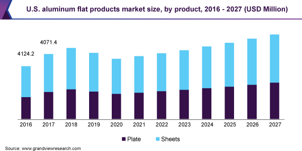 U.S. aluminum flat products market size