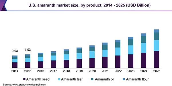 U.S. amaranth market