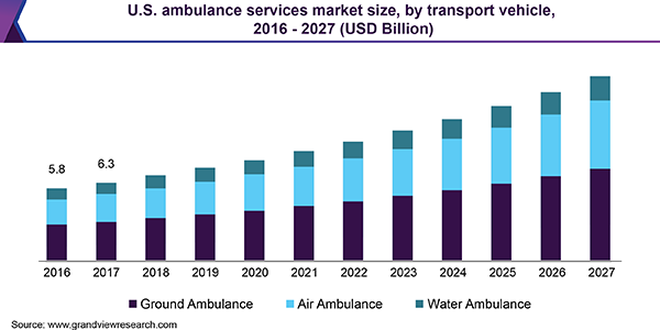 U.S. ambulance services market size, by transport vehicle, 2016 - 2027 (USD Billion)