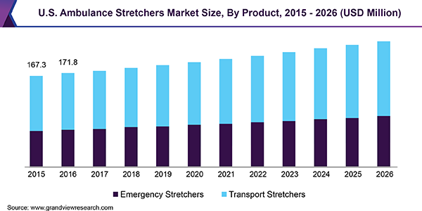 U.S. Ambulance Stretchers Market Size, By Product, 2015 - 2026 (USD Million)