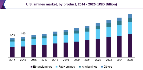 U.S. amines market, by product, 2014 - 2025 (USD Billion)