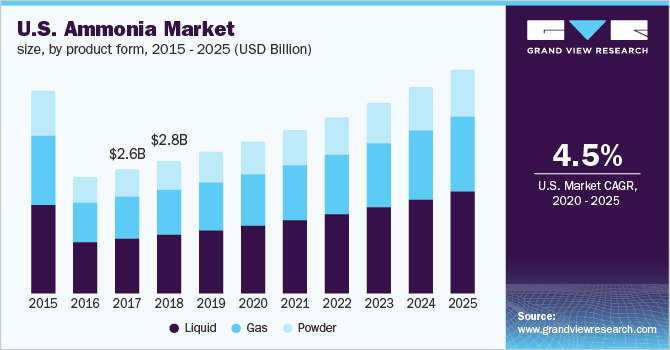 U.S. ammonia market revenue by product form, 2014 - 2025 (USD Billion)