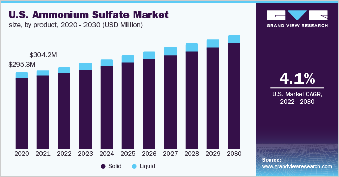 U.S. ammonium sulfate market size by application, 2012 – 2022 (USD Million)
