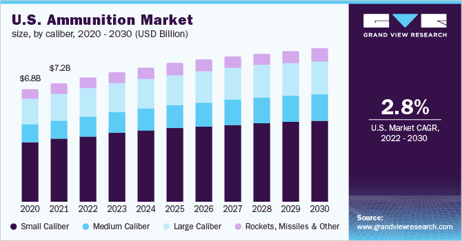 U.S. ammunition market size by product, 2012 - 2024 (USD Million)
