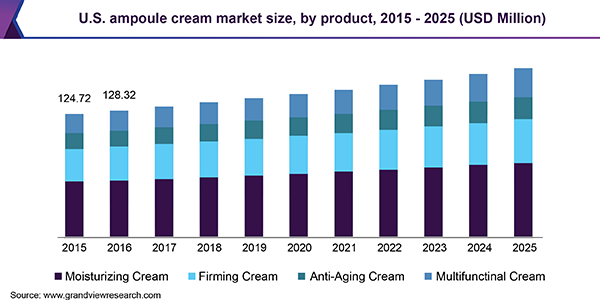 U.S. ampoule cream market size, by product, 2015 - 2025 (USD Million)
