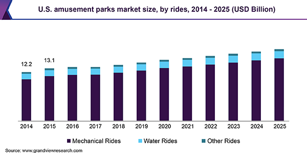 U.S. amusement parks market size, by rides, 2014 - 2025 (USD Billion)
