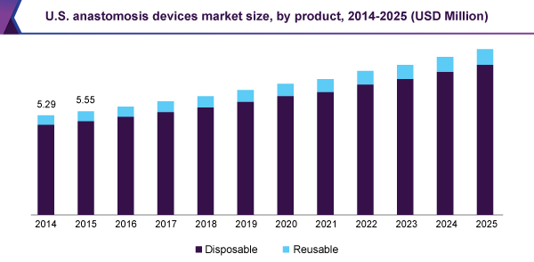U.S. anastomosis devices market