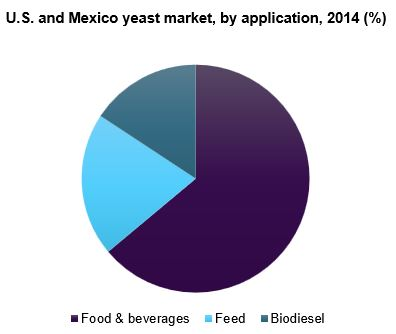 U.S. and Mexico yeast market