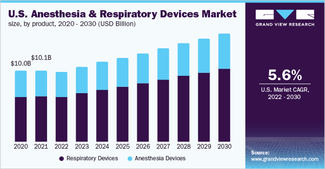 U.S. anesthesia and respiratory devices market