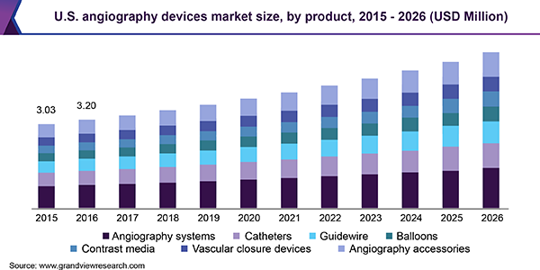 U.S. angiography devices market