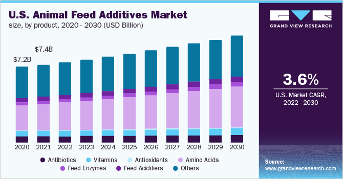 Animal Feed Additives Market Size | Global Industry Report