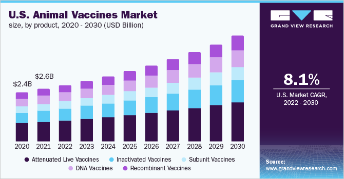 U.S. animal vaccines market size, by product type, 2014 - 2026 (USD Million)