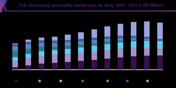 U.S. ankylosing spondylitis market size