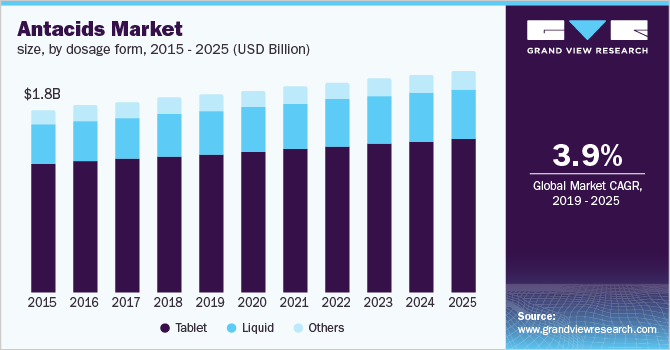 U.S. antacids market size, by dosage form, 2014 - 2025 (USD Billion)