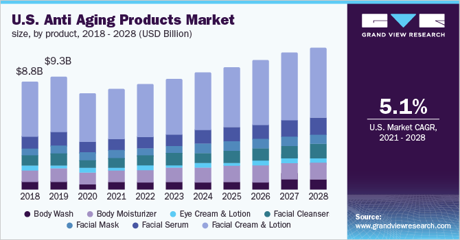 U.S. anti aging products Market