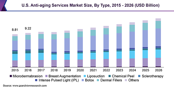 U.S. Anti-aging Services Market Size, By Type, 2015 - 2026 (USD Billion)