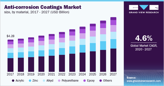 The U.S. anti-corrosion coatings market size
