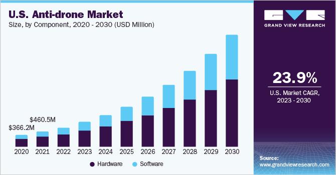 U.S. anti-drone market size, by destructive mitigation type, 2014 - 2024 (USD Million)