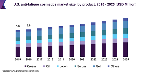 U.S. anti-fatigue cosmetics market size, by product, 2015 - 2025 (USD Million)