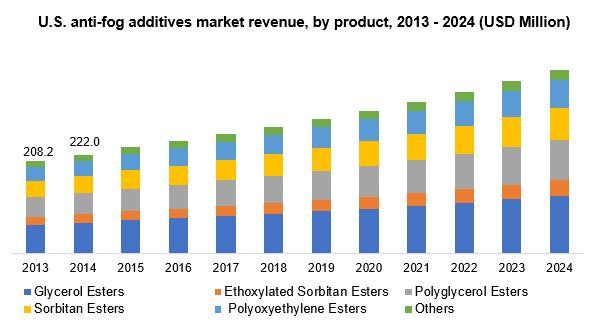 U.S. anti-fog additives market