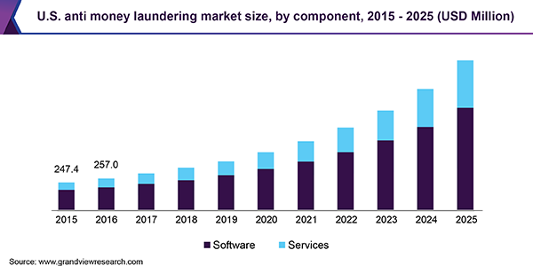 U.S. anti money laundering market size, by component, 2015 - 2025 (USD Million)