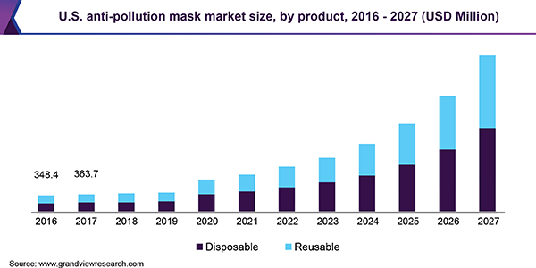 U.S. anti-pollution mask market size, by product, 2016 - 2027 (USD Million)