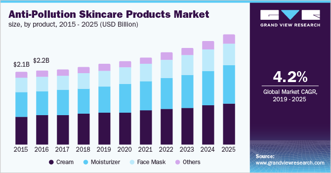 U.S. anti-pollution skincare products market