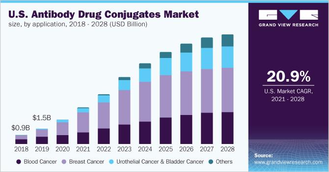 U.S. antibody drug conjugates market size, by application, 2014 - 2025 (USD Million)