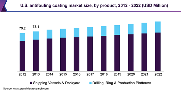 U.S. antifouling coating market