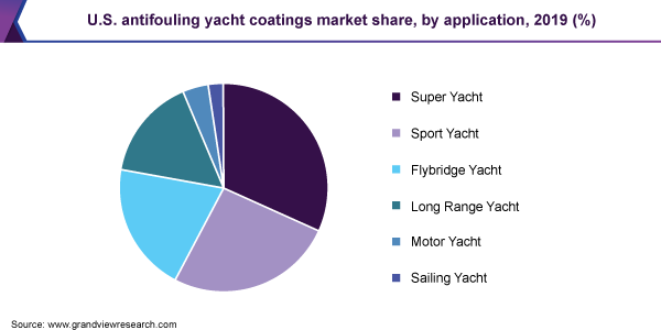 U.S. antifouling yacht coatings market share, by application, 2019 (%)