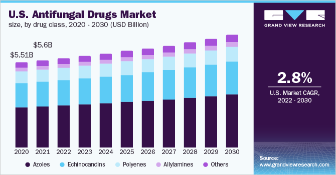 Antifungal Drugs Market Size, Share | Global Industry Report 2018-2025