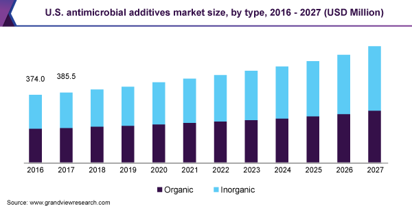 U.S. antimicrobial additives market size