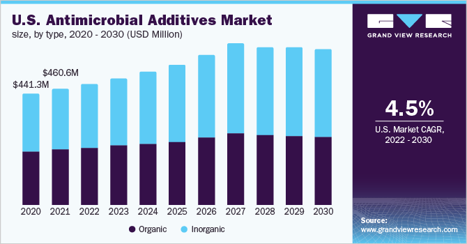 U.S. antimicrobial additives market volume, by application, 2014 - 2025 (Tons)