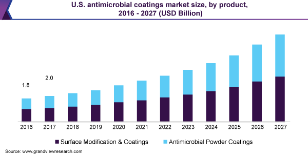 U.S. antimicrobial coatings market size, by product, 2016 - 2027 (USD Billion)