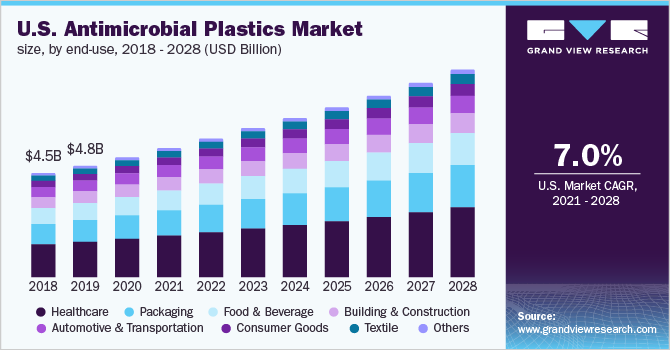 U.S. antimicrobial plastic market size, by product, 2016 - 2027 (USD Billion)