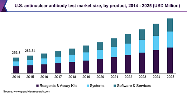 U.S. antinuclear antibody test market size, by product, 2014 - 2025 (USD Million)